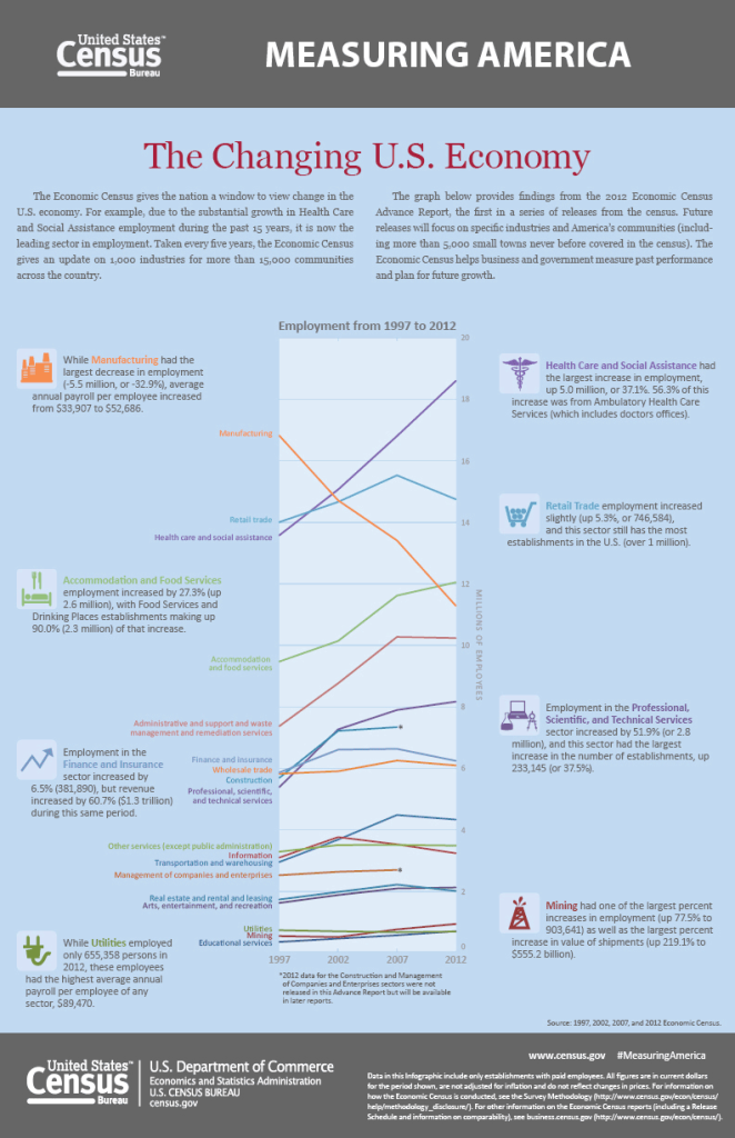 05152014_infographic_changing_us_economy